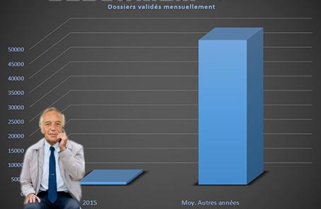 Dossiers validés mensuellement : comparatif 2015 - moyenne autres années.
